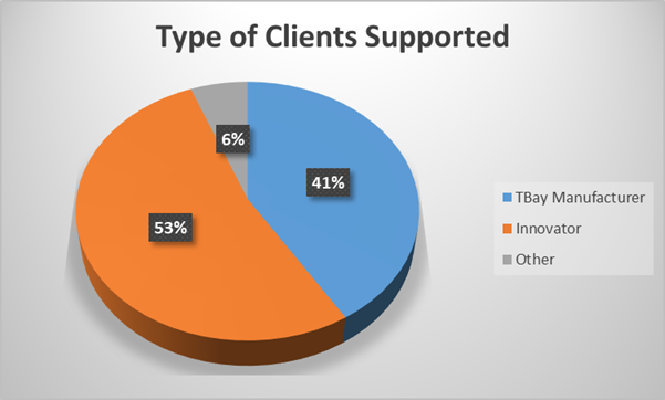 MI-zone Types of Clients Supported
